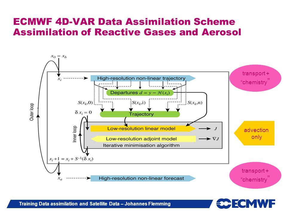 ECMWF 4D-VAR Data Assimilation Scheme Assimilation of Reactive Gases and Aerosol