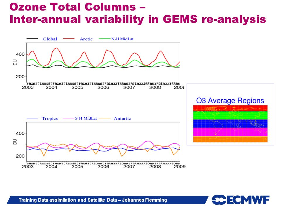 Ozone Total Columns – Inter-annual variability in GEMS re-analysis