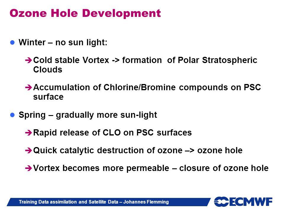 Ozone Hole Development