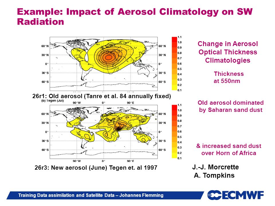 Example: Impact of Aerosol Climatology on SW Radiation