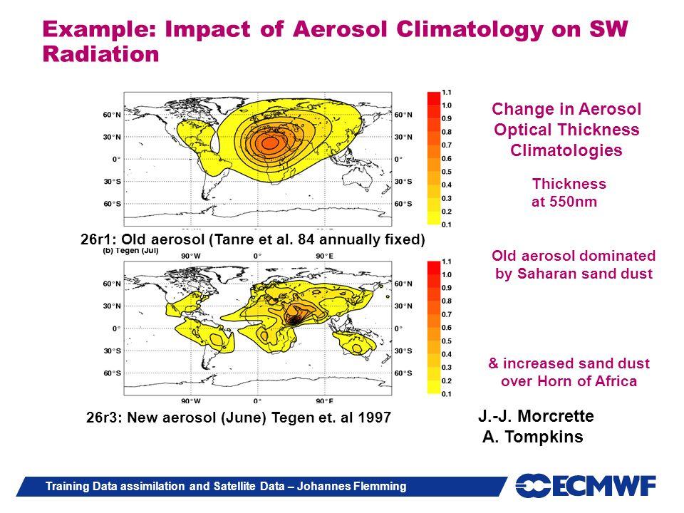 Example: Impact of Aerosol Climatology on SW Radiation