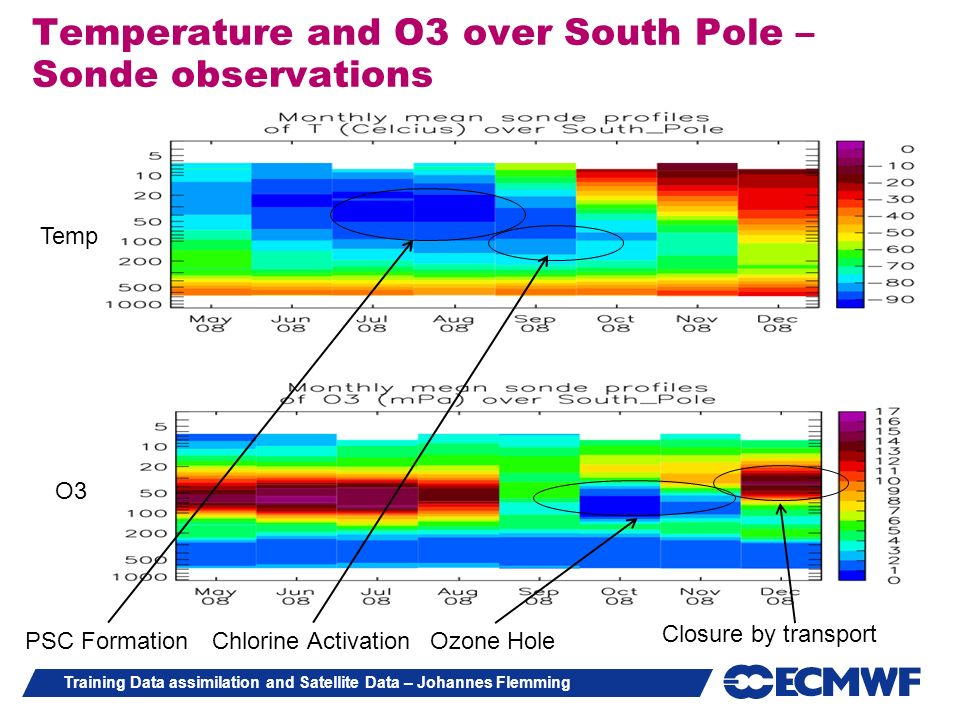 Temperature and O3 over South Pole – Sonde observations