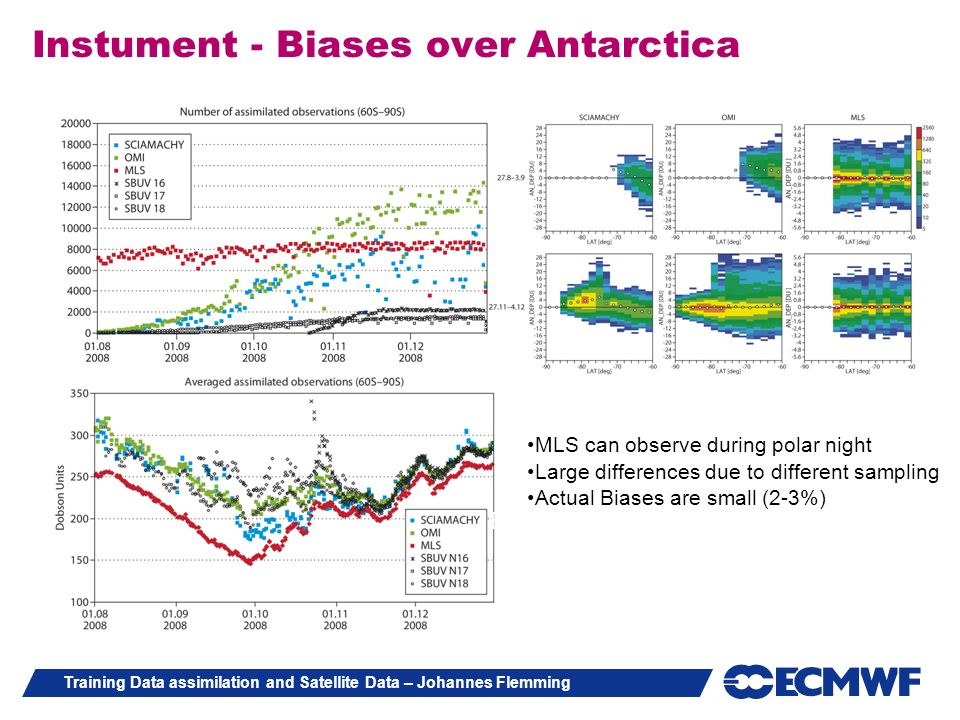 Instument - Biases over Antarctica