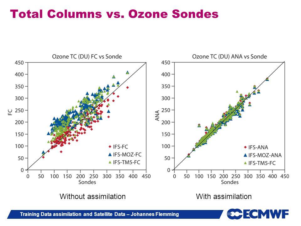 Total Columns vs. Ozone Sondes