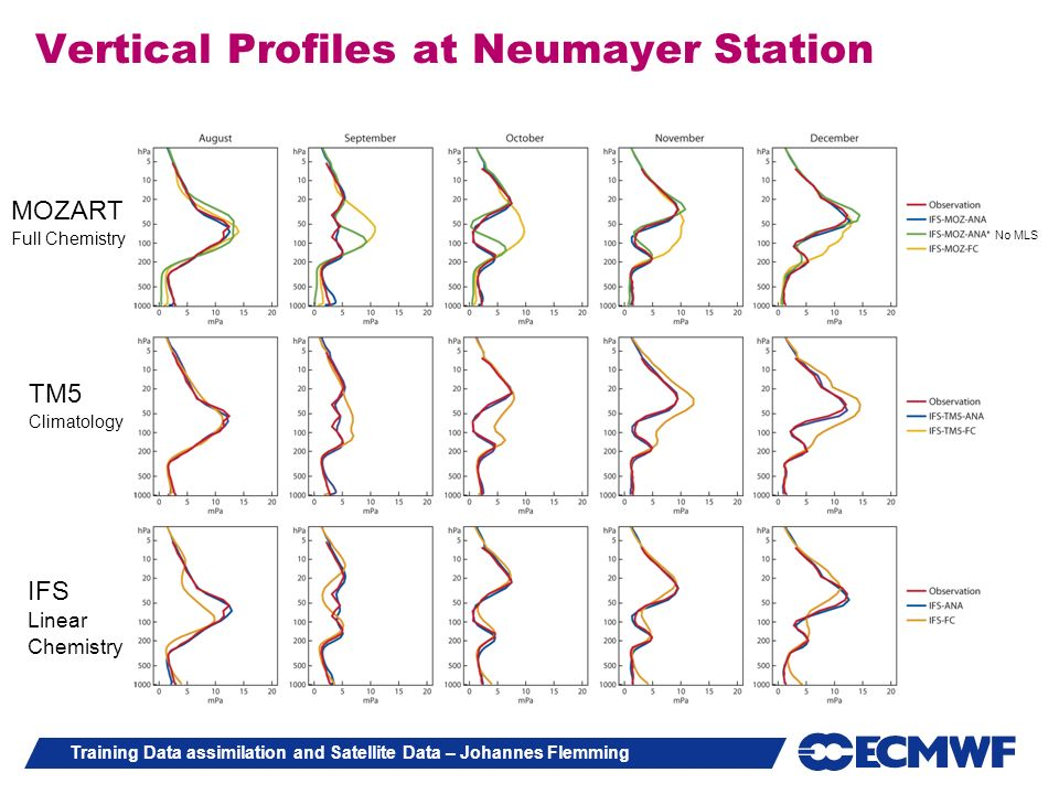 Vertical Profiles at Neumayer Station