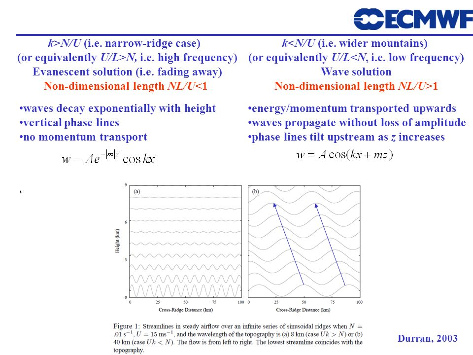 k>N/U (i.e. narrow-ridge case)