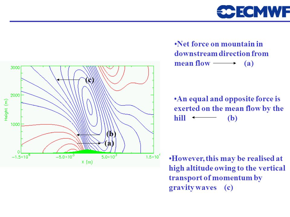 Net force on mountain in downstream direction from mean flow (a)