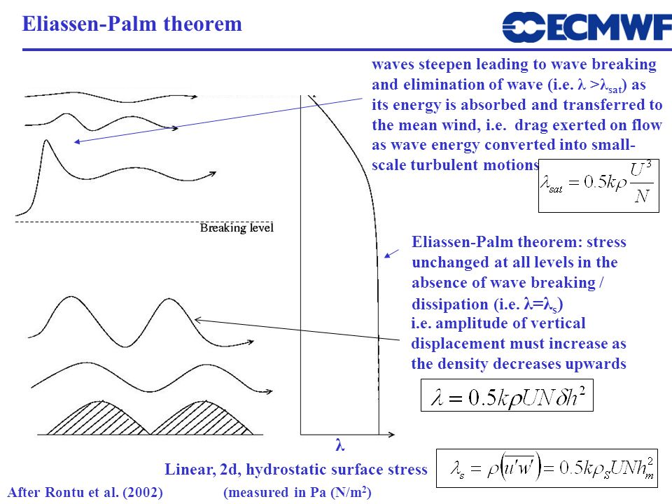Eliassen-Palm theorem