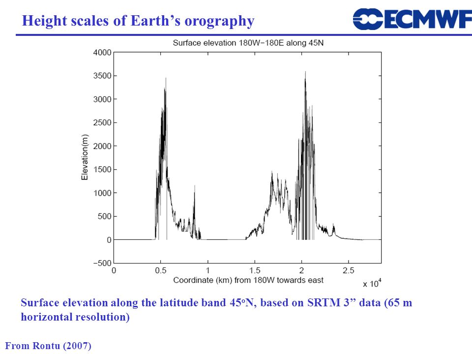 Height scales of Earth's orography