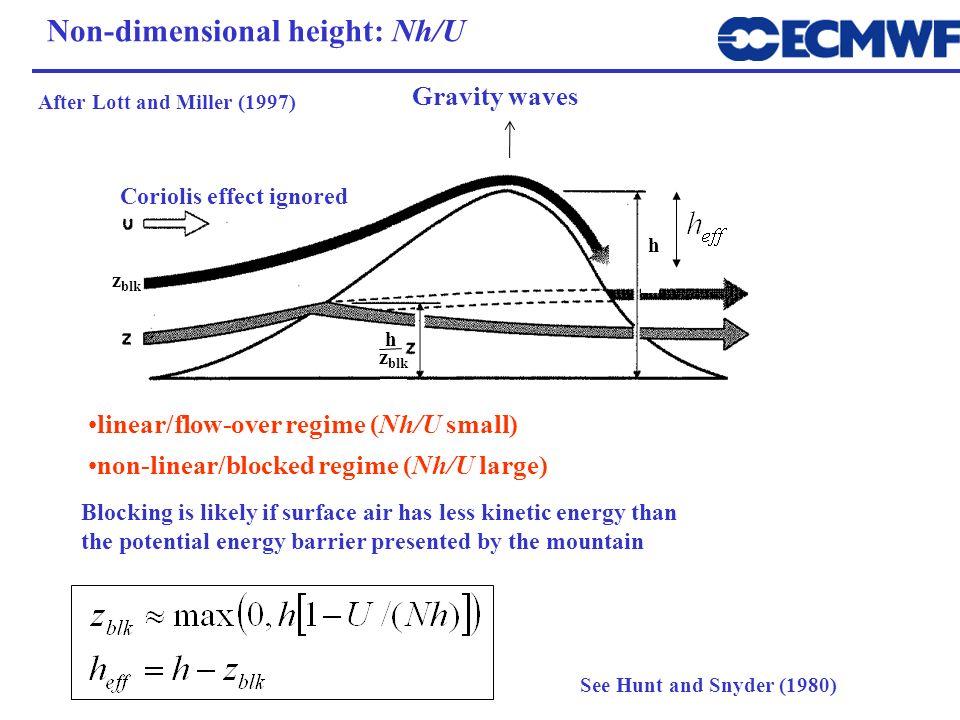 Non-dimensional height: Nh/U