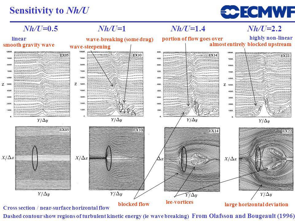Sensitivity to Nh/U Nh/U=0.5 Nh/U=1 Nh/U=1.4 Nh/U=2.2