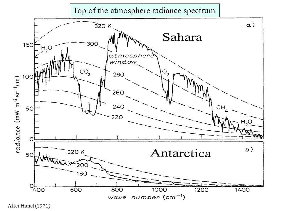 Top of the atmosphere radiance spectrum
