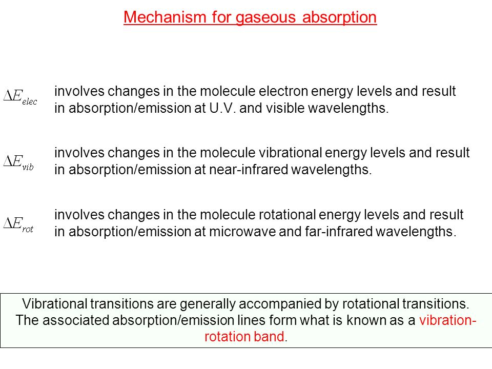 Mechanism for gaseous absorption