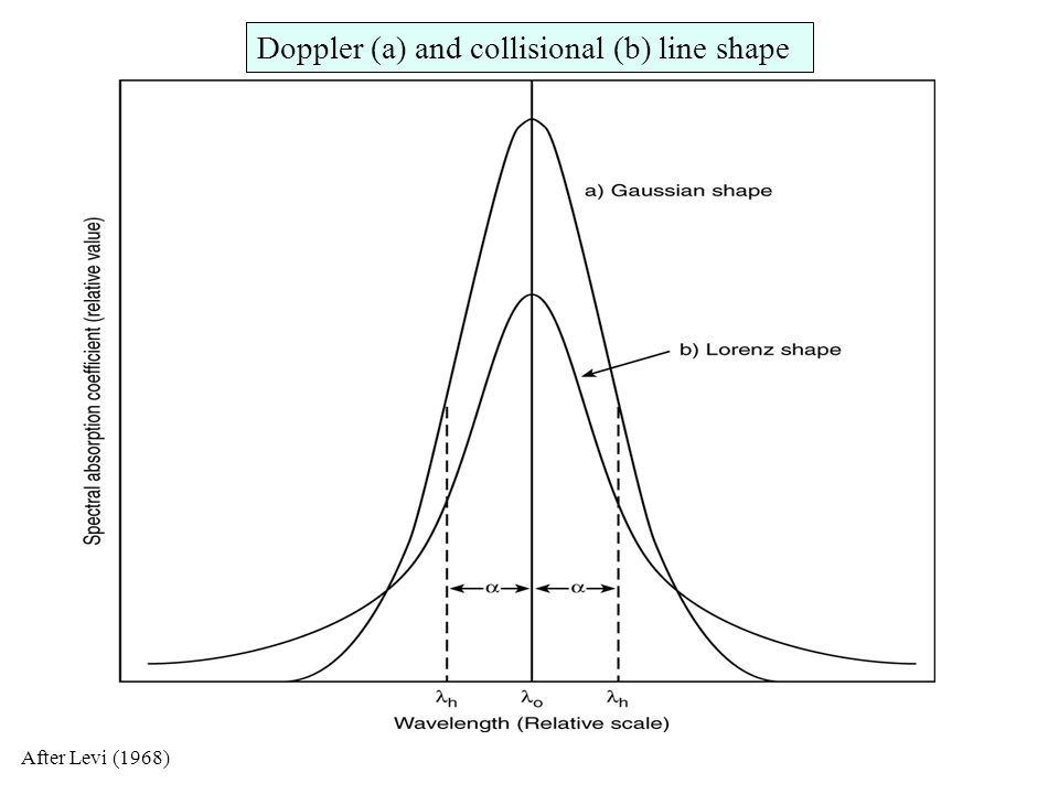 Doppler (a) and collisional (b) line shape