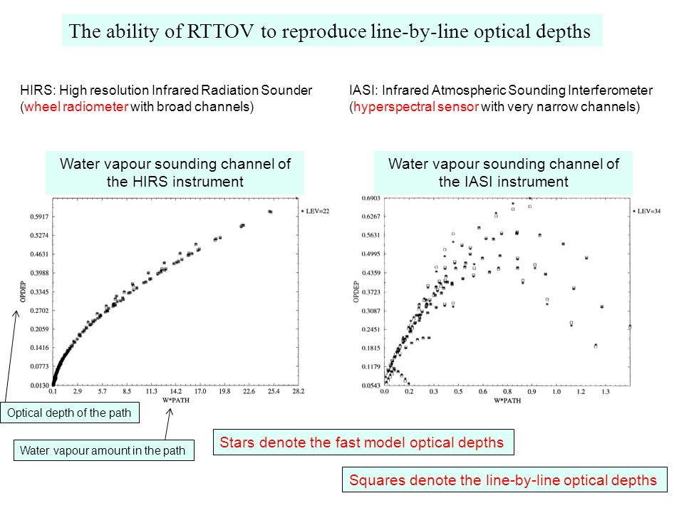 The ability of RTTOV to reproduce line-by-line optical depths