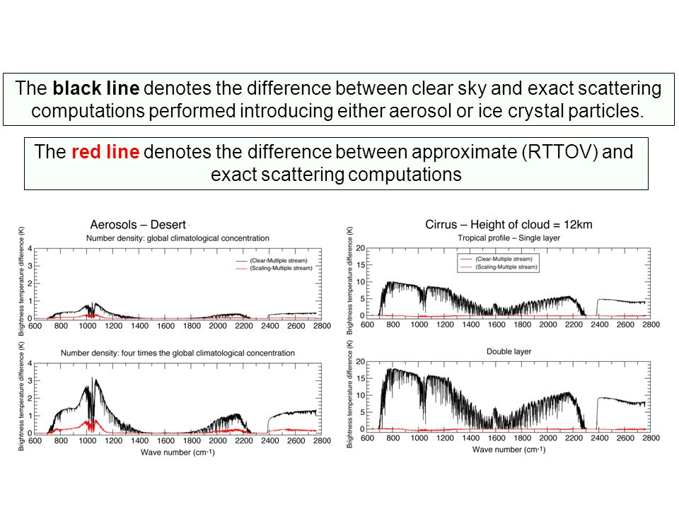 The red line denotes the difference between approximate (RTTOV) and