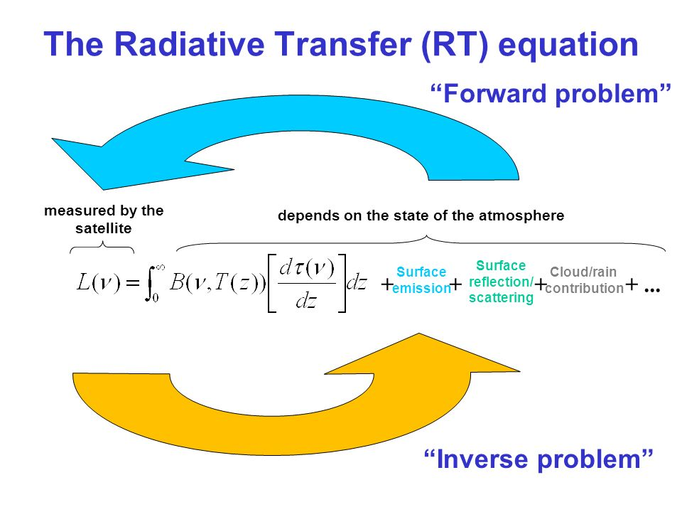 The Radiative Transfer (RT) equation
