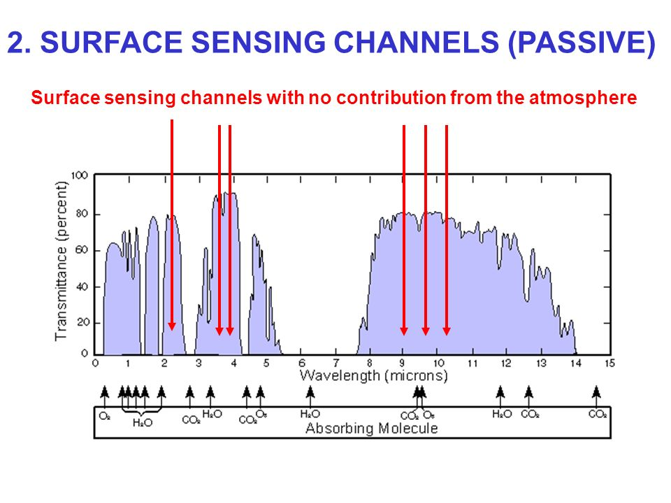 2. SURFACE SENSING CHANNELS (PASSIVE)