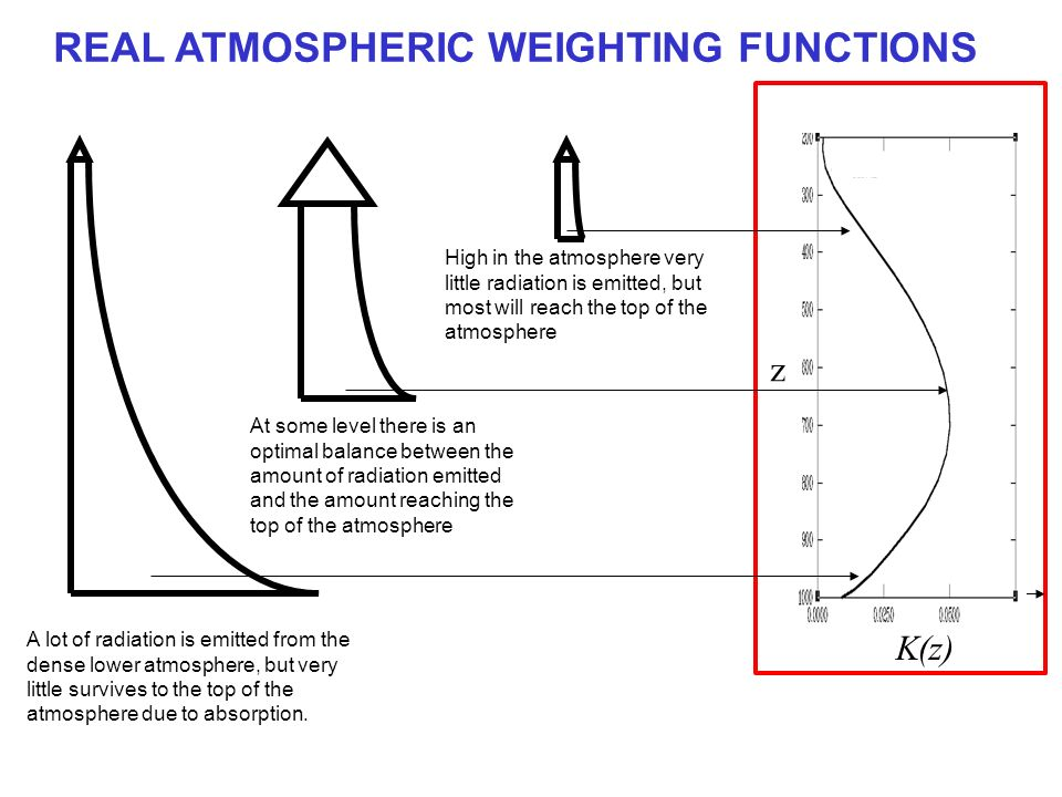 REAL ATMOSPHERIC WEIGHTING FUNCTIONS