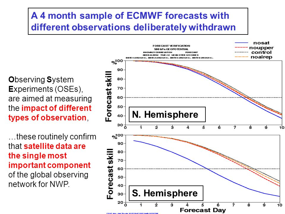 A 4 month sample of ECMWF forecasts with different observations deliberately withdrawn