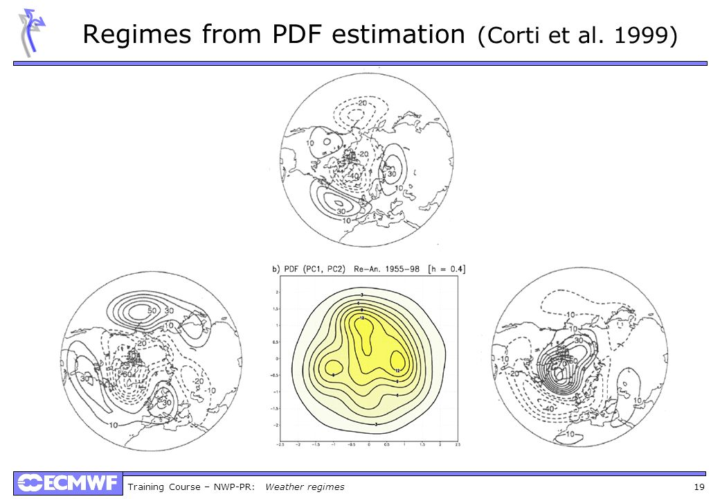 Regimes from PDF estimation (Corti et al. 1999)
