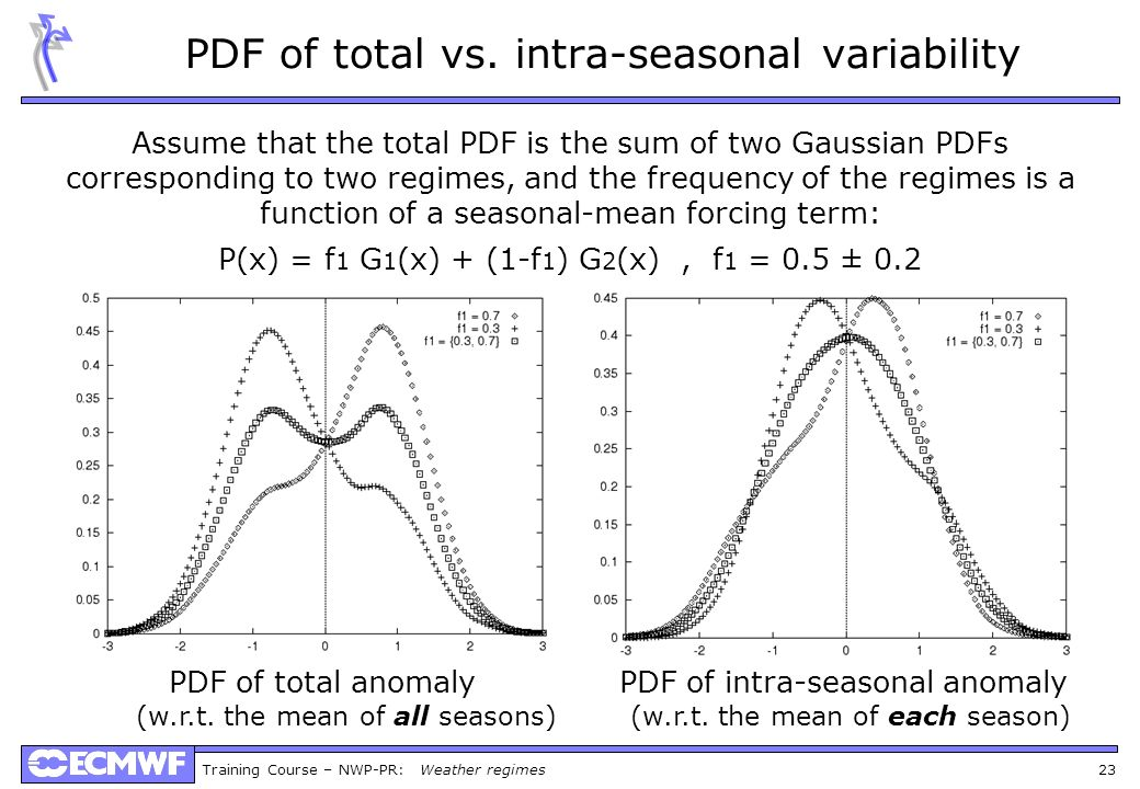 PDF of total vs. intra-seasonal variability