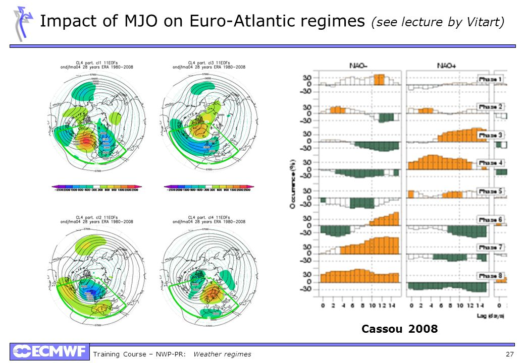 Impact of MJO on Euro-Atlantic regimes (see lecture by Vitart)