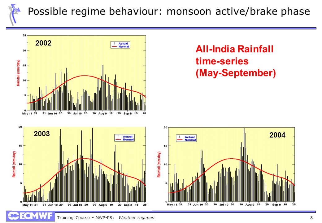 Possible regime behaviour: monsoon active/brake phase