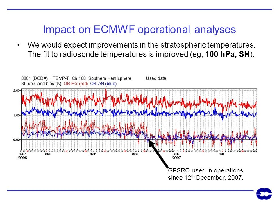 Impact on ECMWF operational analyses