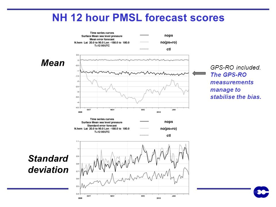 NH 12 hour PMSL forecast scores