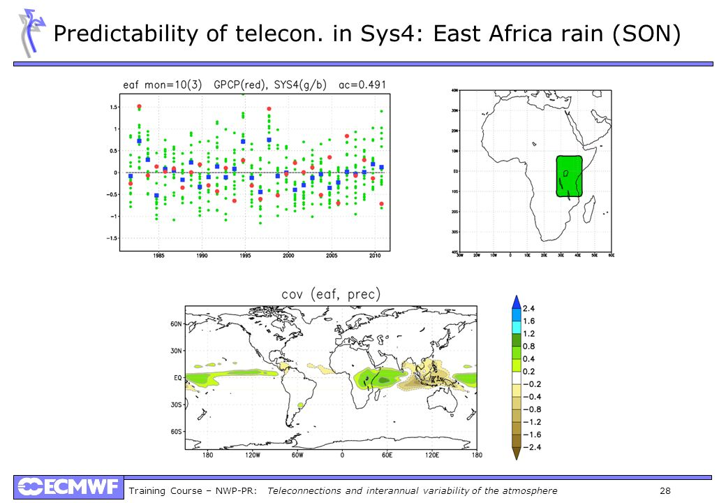 Predictability of telecon. in Sys4: East Africa rain (SON)