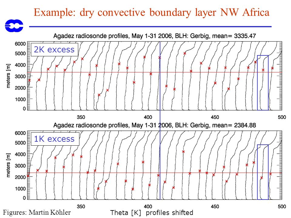 Example: dry convective boundary layer NW Africa
