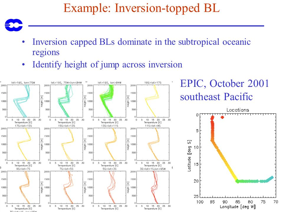 Example: Inversion-topped BL