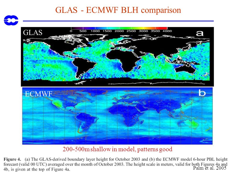 GLAS - ECMWF BLH comparison