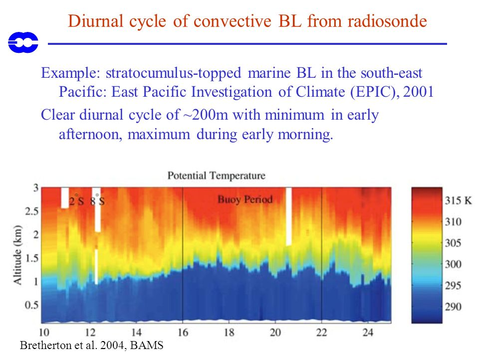 Diurnal cycle of convective BL from radiosonde