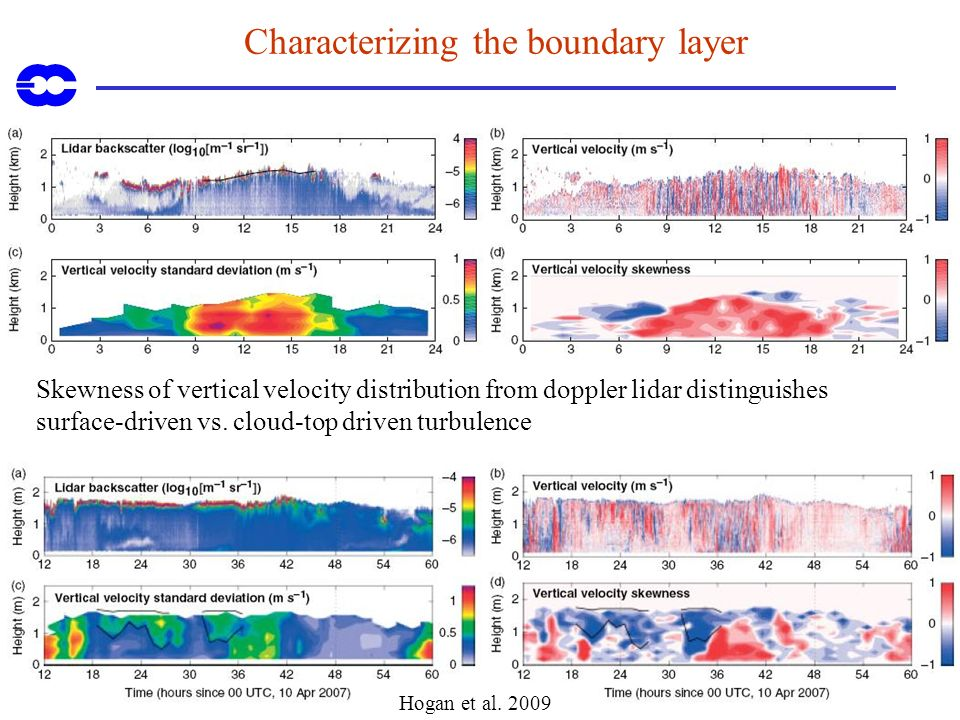 Characterizing the boundary layer