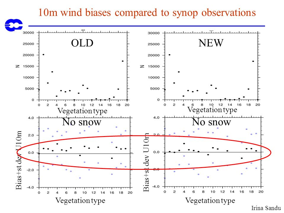 10m wind biases compared to synop observations