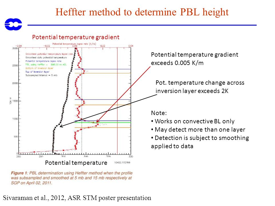 Heffter method to determine PBL height