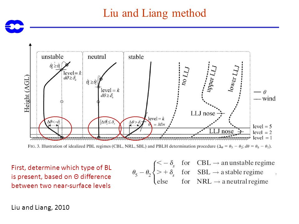 Liu and Liang method First, determine which type of BL