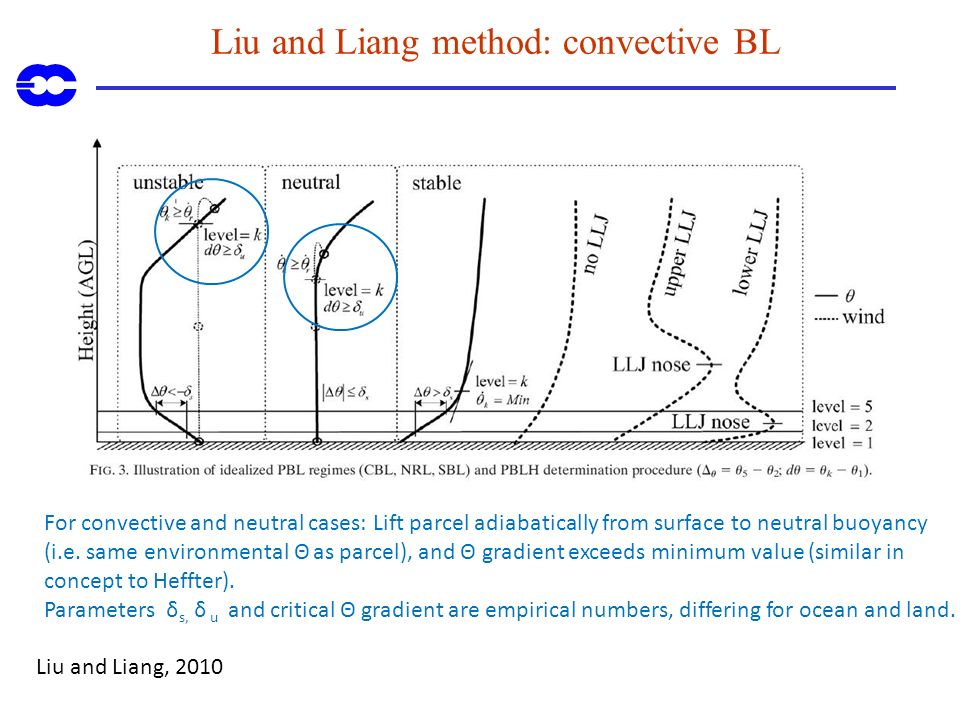Liu and Liang method: convective BL