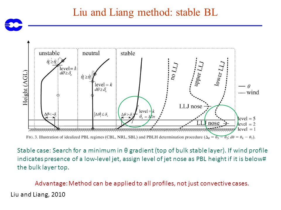 Liu and Liang method: stable BL