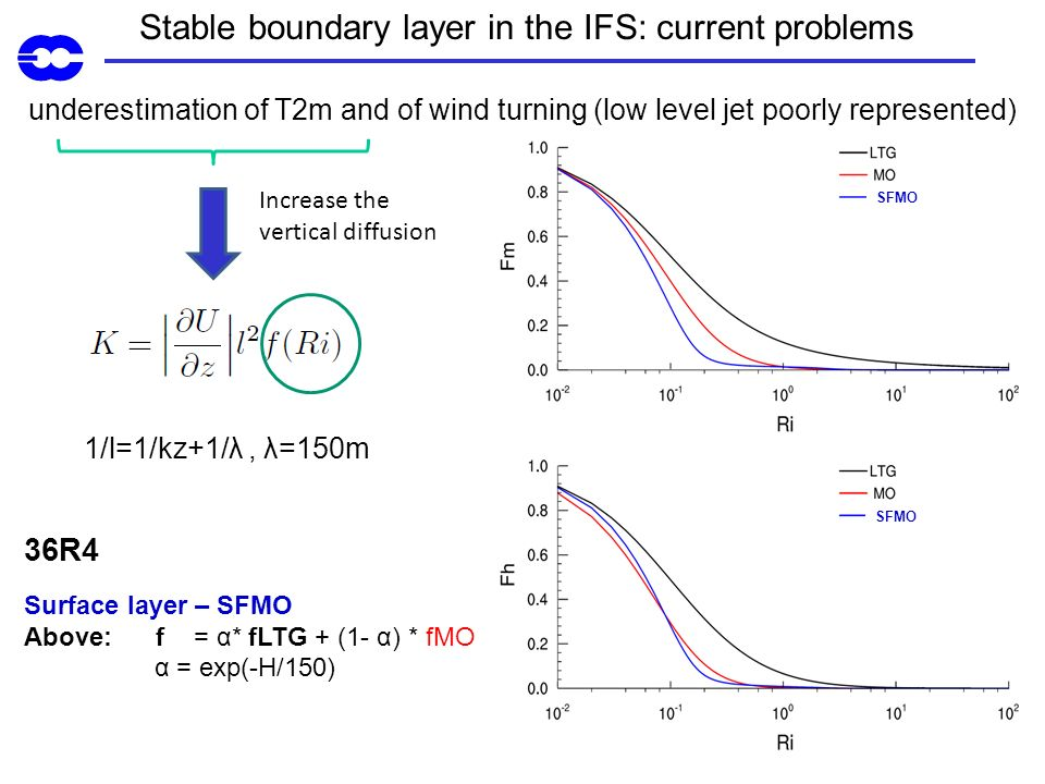 Stable boundary layer in the IFS: current problems