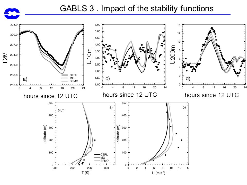 GABLS 3 . Impact of the stability functions