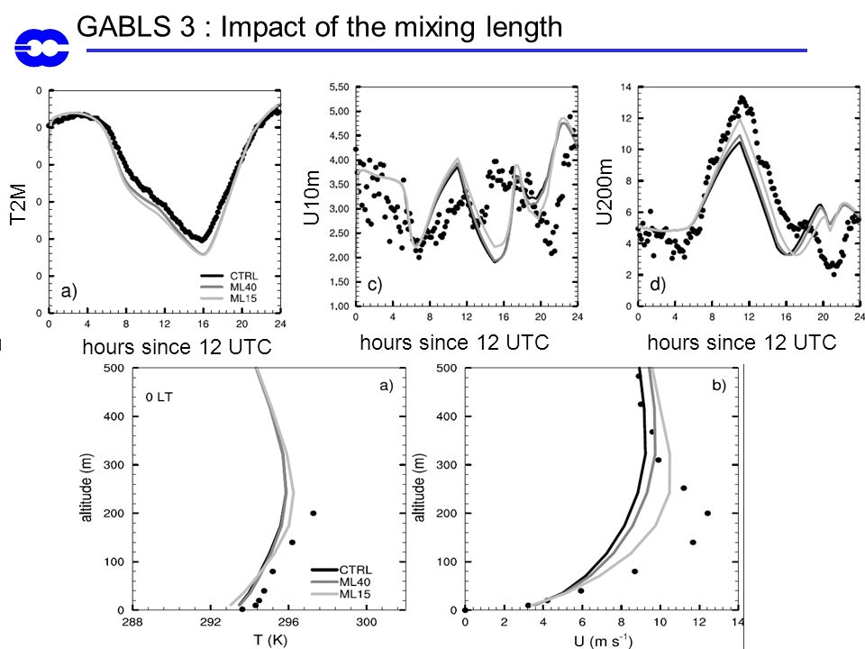 GABLS 3 : Impact of the mixing length