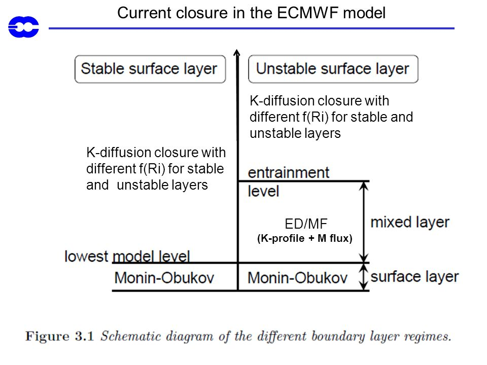 Current closure in the ECMWF model