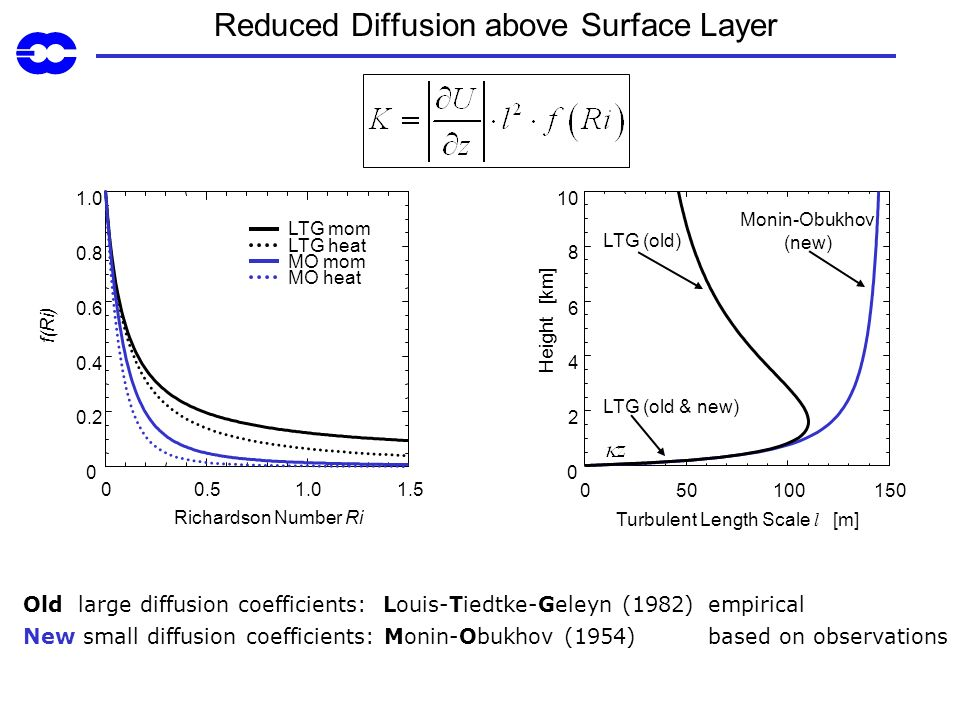 Reduced Diffusion above Surface Layer