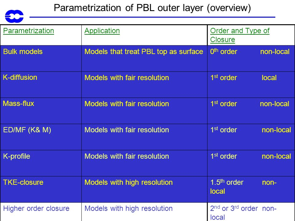 Parametrization of PBL outer layer (overview)