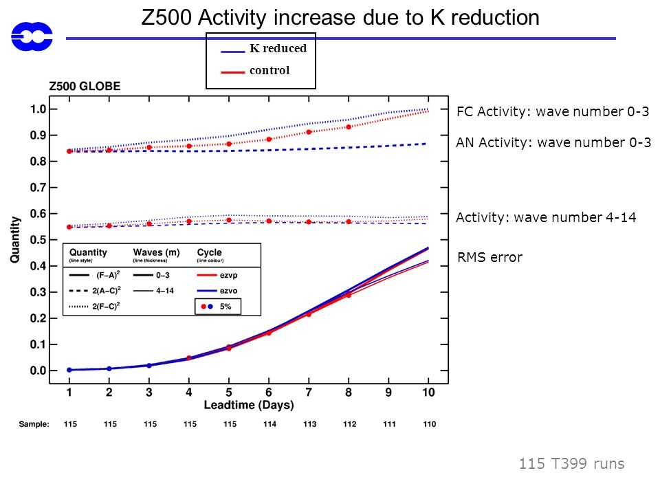 Z500 Activity increase due to K reduction
