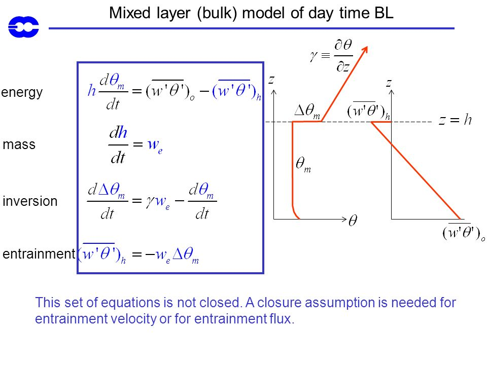 Mixed layer (bulk) model of day time BL