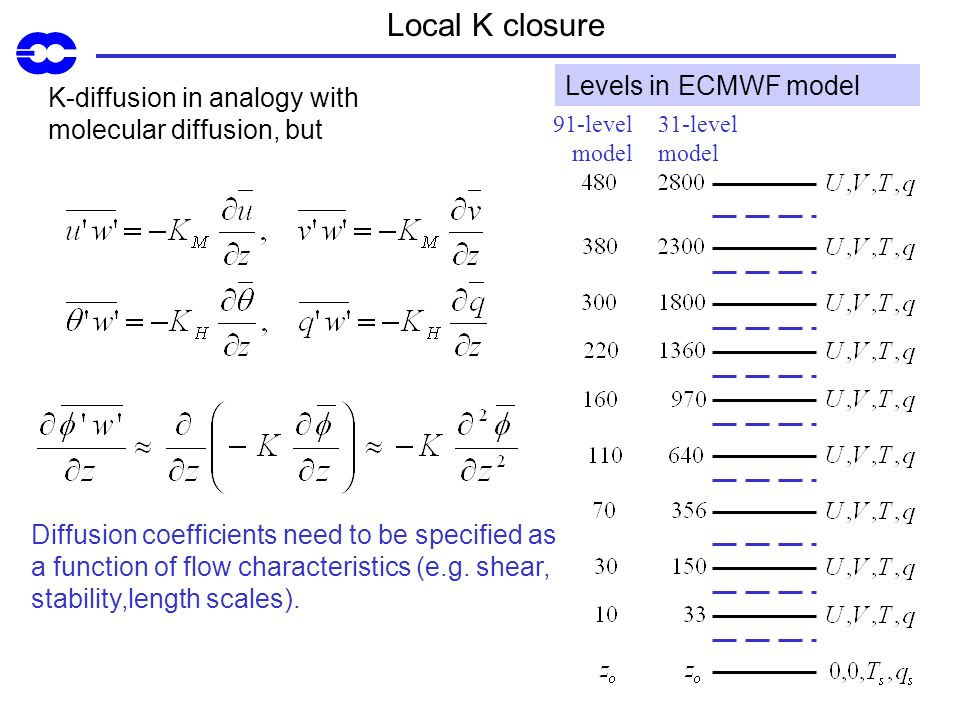 Local K closure Levels in ECMWF model
